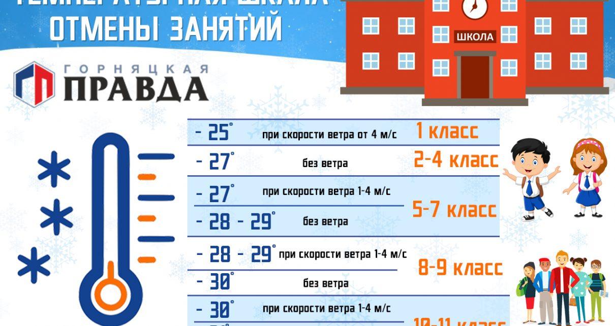 Где узнавать об отмене занятий в Коркинском районе?